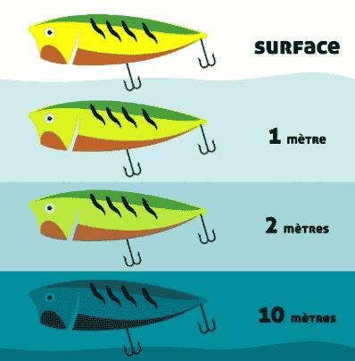 Les différentes couleurs de leurres pour la pêche